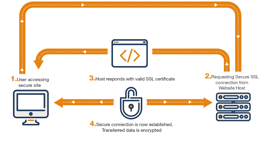 Get Ssl From Worlds 1 Certificate Authorities Thobson